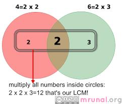 aptitude lcm hcf gcd basic concept calculation applications