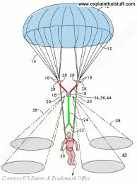 How Does Gravity Light Work How Parachutes Work The Science Of Air Resistance