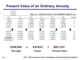 Ordinary Annuity Table Chapter 6 Intermediate 15th Ed