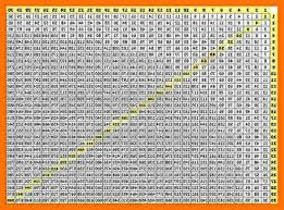 multiplication table up to 30 multiplication table 1 30 mccbaywindow com