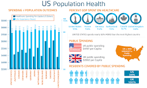 population health management solutions and strategies