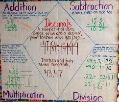 adding subtracting multiplying dividing decimals teaching