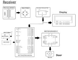 garage door opener circuit rf based secure garage door opener nevonprojects
