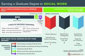 social work graduate programs gradschools com