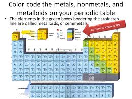 Metalloid Periodic Table The Periodic Table Learning Objective Explain How Elements Are