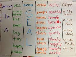 Identifying Adverbs And Adjectives Worksheets Free Gr 1 3 Set Of 36 Task Cards To Review Adjectives And