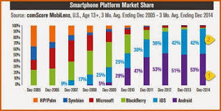 android vs iphone market marketing trends ios
