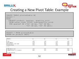 Oracle Create Table Example Oracle Database Advanced Querying