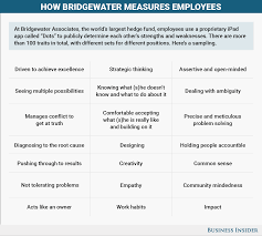 bridgewater employees rate each other u0027s performance with app dots