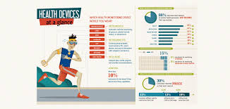 wearable medical devices market trends