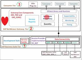 odata and sap netweaver gateway part vi frequently asked questions