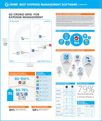 Expense Reports Software by Infographic 2014 G2crowd Report Best T U0026e Software
