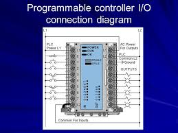 programmable logic controllers plc u0027s ppt video online download