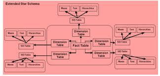 hr schema tables data all about star schema extended star schema in sap bi bw