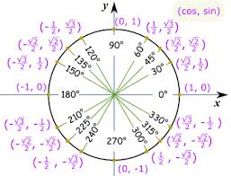 trig 7 4 the unit circle lessons tes teach