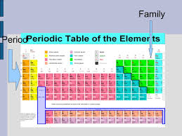 family organization organization the periodic table slide 3 portray classy family