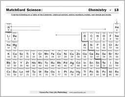 Nonmetals In The Periodic Table Periodic Chart