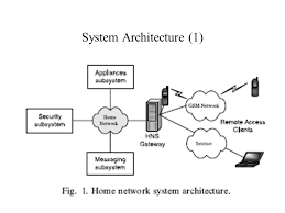 Design Home Network System System Integration Of Wap And Sms For Home Network System Editor