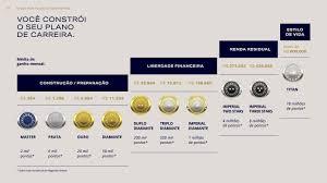 Preferidos Flipchart Plano de Marketing 2017 by Grupo Hinode Oficial - issuu &PD05