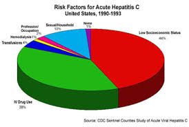 hepatitis c the facts the epidemic high risk groups