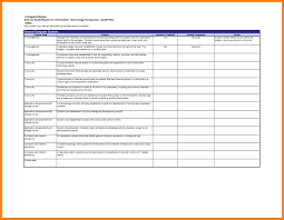 gmp audit report template gmp audit report template new external audit report template