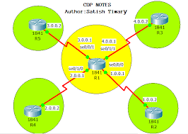 tutorial cisco packet tracer 5 3 cdp cisco discovery protocol tutorial learn linux ccna ceh ccnp ipv6