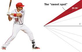 How To Find Negative Energy At Home Why Mlb Hitters Are Suddenly Obsessed With Launch Angles