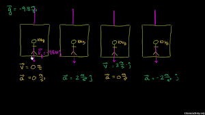 normal force in an elevator video khan academy