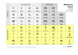 the e in dress u2013 how you can always know how to pronounce a word