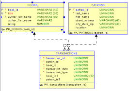 tutorial oracle data modeler data modeler concepts and usage