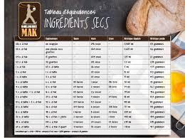 equivalence poids et mesure en cuisine tableaux d équivalences painmaison ca