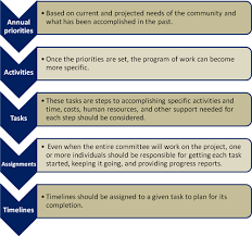 colorado advisory committee toolkit v growth of advisory committees