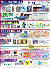 http harmonscience6 wikispaces com file view forms of energy jpg