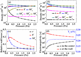 chemical composition of sf6 low pressure plasma in magnetic field