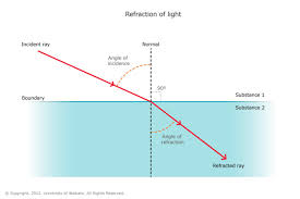 How Fast Does Light Travel Refraction Of Light U2014 Science Learning Hub