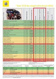 classement siege auto test siege auto groupe 2 3 crash test avis sur les meilleurs