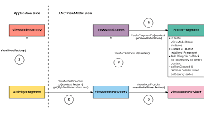 android context android architecture components viewmodel internals should you