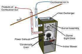 fresh install direct vent gas fireplace home decor interior