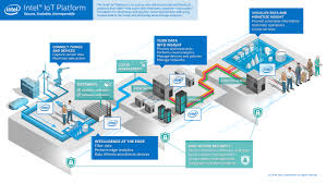 The Internet Of Things And by Intel Is Unifying The Internet Of Things Newegg Insider