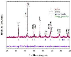 pattern of analysis analysis of the x ray diffraction pattern for lamno 3 δ