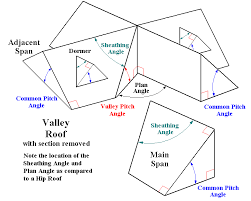 Hip And Valley Roof Design Sketches Of Hip And Valley Roof Outlines