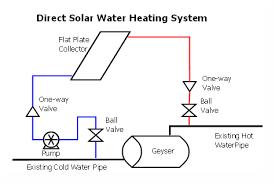 converting your geyser to solar heating u2013 off grid diy
