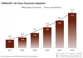 4 payments predictions for 2017 77 million people expected to make a voice payment by 2022
