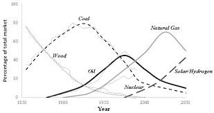 sustainability free full text recent trends in the world gas