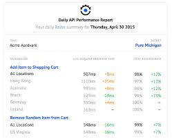 a sample report reporting just got automated save time with the new daily api
