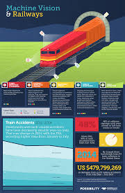 infographic machine vision and the future of rail safety