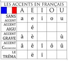 french letters with accents letter of recommendation