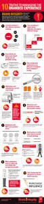 best 25 integrated marketing communications ideas on pinterest