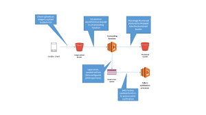 Self Certification Notification Letter Robust Serverless Application Design With Aws Lambda Dead Letter