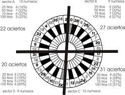 Ganar Ruleta Casino Sistemas Estrategias Y Trucos Para - gráfico estrategia ruleta online ruleta onlineruleta online